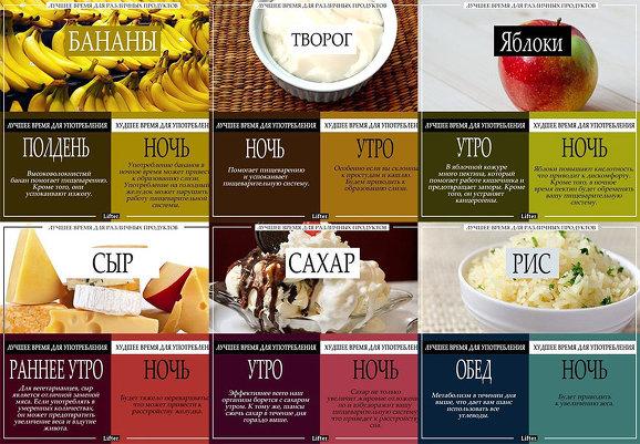Энциклопедия знаний: лучшее время для еды различных продуктов