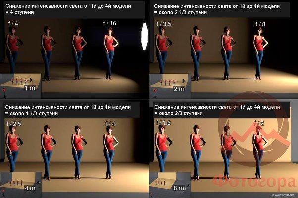 Понятно о законе обратных квадратов для фотографов