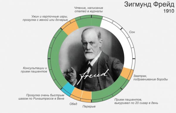 распорядок дня великих людей – Зигмунд Фрейд