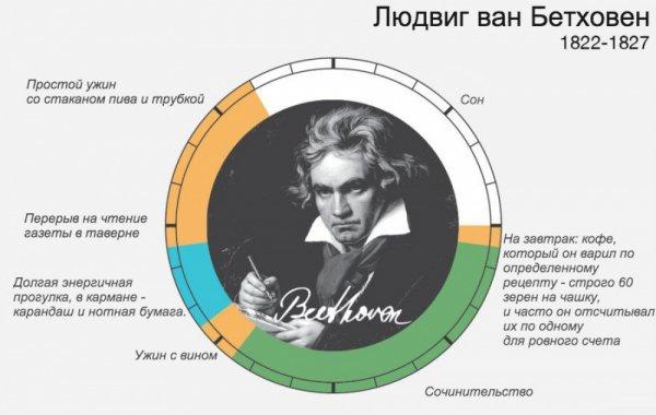распорядок дня великих людей – Людвиг ван Бетховен