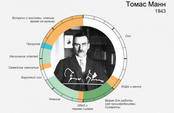 распорядок дня великих людей – Томас Манн