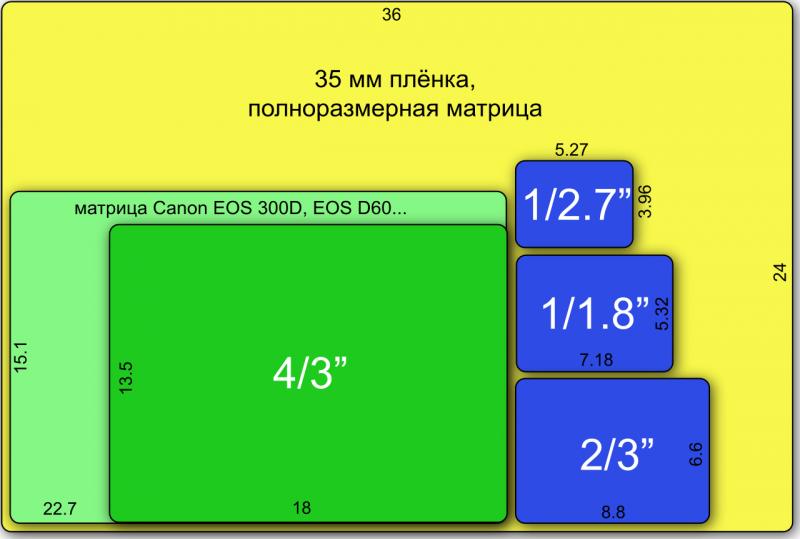 Как правильно выбрать цифровой фотоаппарат - размеры матриц