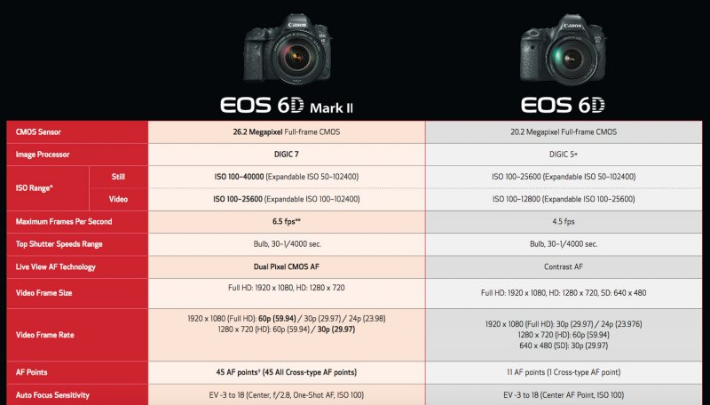 сравнение характеристик 6D Mark II и 6D
