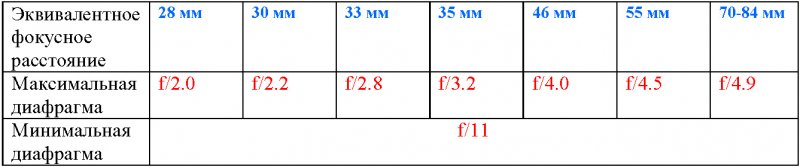 Доступные фокусные расстояния и диафрагмы