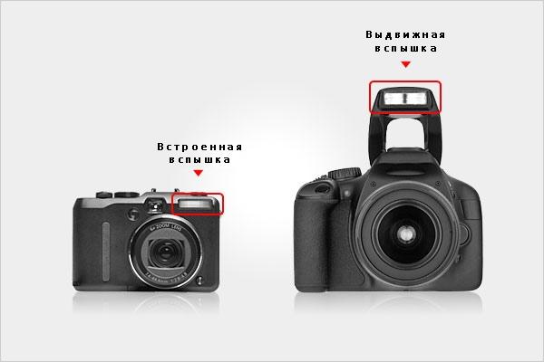 Виды вспышек для фотоаппаратов - №1