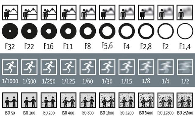 Как диафрагма, выдержка и ISO влияют на фотографии. - №1