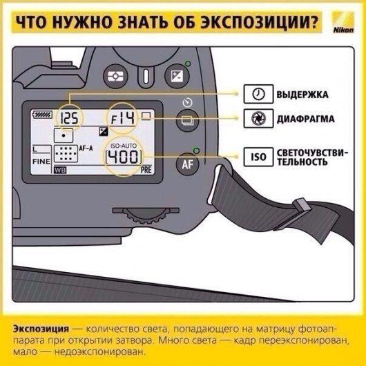 экспозиция в цифровой фотографии